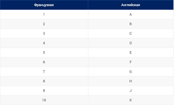 таблица обозначения полноты стопы